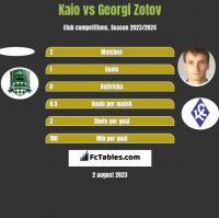 Kaio vs Georgi Zotov h2h player stats