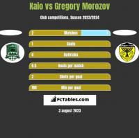 Kaio vs Gregory Morozov h2h player stats