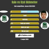 Kaio vs Izat Achmetow h2h player stats
