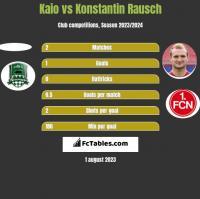 Kaio vs Konstantin Rausch h2h player stats