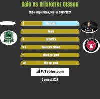 Kaio vs Kristoffer Olsson h2h player stats