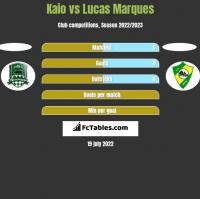 Kaio vs Lucas Marques h2h player stats