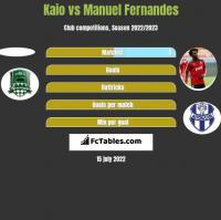 Kaio vs Manuel Fernandes h2h player stats