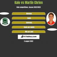 Kaio vs Martin Chrien h2h player stats
