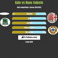 Kaio vs Nuno Valente h2h player stats