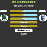 Kaio vs Osama Rashid h2h player stats