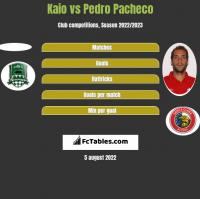 Kaio vs Pedro Pacheco h2h player stats