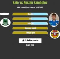 Kaio vs Rusłan Kambolow h2h player stats