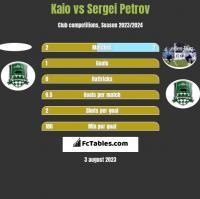 Kaio vs Sergiej Petrow h2h player stats
