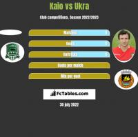 Kaio vs Ukra h2h player stats