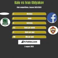 Kaio vs Ivan Oblyakov h2h player stats