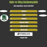 Kaio vs Oleg Kozhemyakin h2h player stats