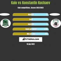 Kaio vs Konstantin Kuchaev h2h player stats