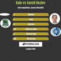 Kaio vs Saveli Kozlov h2h player stats