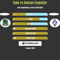 Kaio vs Roman Evgenjev h2h player stats