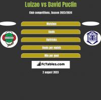 Luizao vs David Puclin h2h player stats
