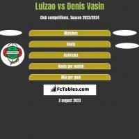Luizao vs Denis Vasin h2h player stats