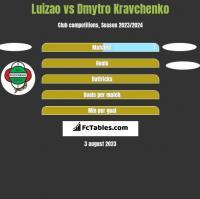 Luizao vs Dmytro Kravchenko h2h player stats
