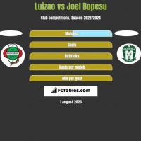 Luizao vs Joel Bopesu h2h player stats