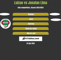 Luizao vs Jonatan Lima h2h player stats