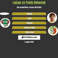 Luizao vs Pavlo Rebenok h2h player stats