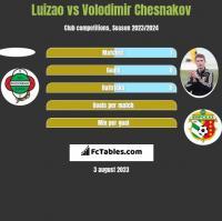 Luizao vs Volodimir Chesnakov h2h player stats