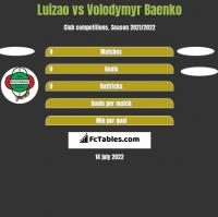 Luizao vs Volodymyr Baenko h2h player stats