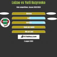 Luizao vs Yurii Kozyrenko h2h player stats