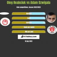 Oleg Reabciuk vs Adam Dzwigala h2h player stats