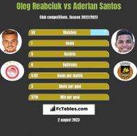 Oleg Reabciuk vs Aderlan Santos h2h player stats