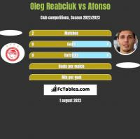Oleg Reabciuk vs Afonso h2h player stats