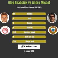 Oleg Reabciuk vs Andre Micael h2h player stats