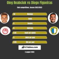 Oleg Reabciuk vs Diogo Figueiras h2h player stats