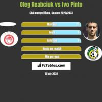 Oleg Reabciuk vs Ivo Pinto h2h player stats