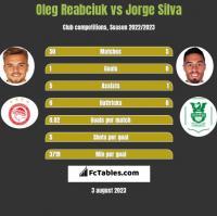Oleg Reabciuk vs Jorge Silva h2h player stats