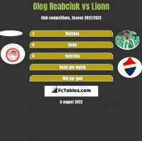 Oleg Reabciuk vs Lionn h2h player stats