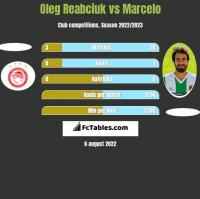Oleg Reabciuk vs Marcelo h2h player stats