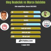 Oleg Reabciuk vs Marco Baixinho h2h player stats