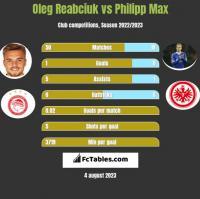 Oleg Reabciuk vs Philipp Max h2h player stats