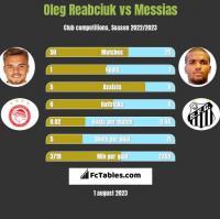Oleg Reabciuk vs Messias h2h player stats