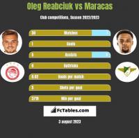 Oleg Reabciuk vs Maracas h2h player stats