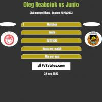 Oleg Reabciuk vs Junio h2h player stats