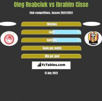 Oleg Reabciuk vs Ibrahim Cisse h2h player stats