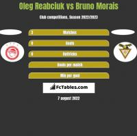 Oleg Reabciuk vs Bruno Morais h2h player stats