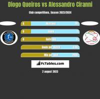 Diogo Queiros vs Alessandro Ciranni h2h player stats