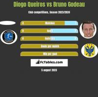 Diogo Queiros vs Bruno Godeau h2h player stats