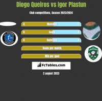 Diogo Queiros vs Igor Plastun h2h player stats