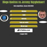 Diogo Queiros vs Jeremy Huyghebaert h2h player stats