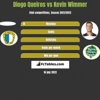 Diogo Queiros vs Kevin Wimmer h2h player stats