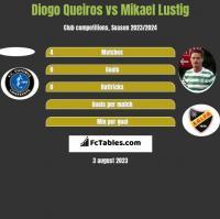 Diogo Queiros vs Mikael Lustig h2h player stats